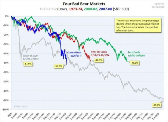 4 bear markets