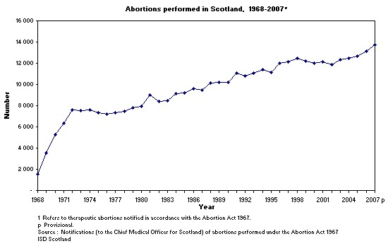 Abortions in Scotland reduced