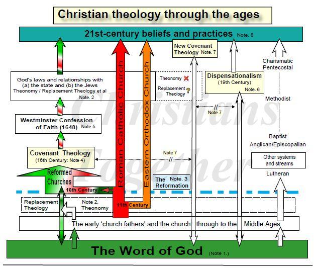 Theology vs dispensational theology reformed Covenant, Reformed,